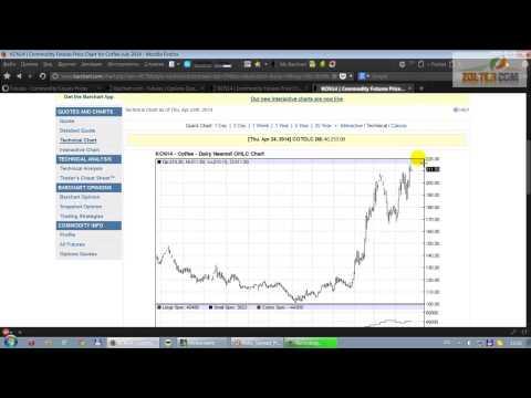 Валютные опционы график