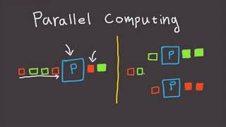 Parallel Computing Explained In 3 Minutes