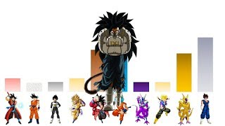 Super Dragon Ball Heroes (Episodes 1 & 2) Power Levels