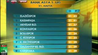 preview picture of video 'Bank Asya 1. Lig 21. Hafta Sonuçlar ve Puan Durumu.mp4'