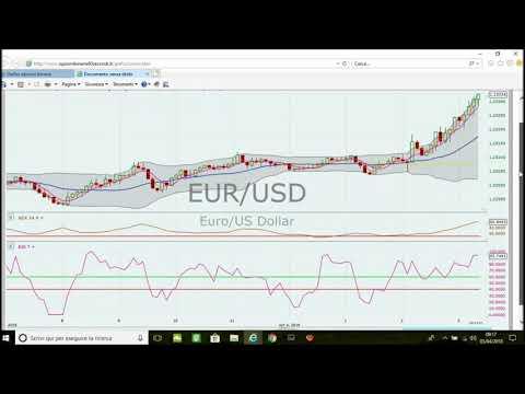 Ztrategiedi trading on line