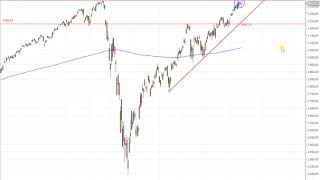 Wall Street – Alles dreht sich ab jetzt um den S&P 500