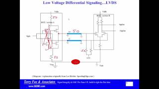 SERDES 2 LVDS vs True Differential
