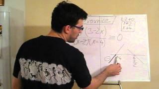 Nerovnice v součinovém a podílovém tvaru