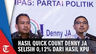 Sempat Dilaporkan Tim Prabowo, Hasil Quick Count LSI Denny JA hanya Selisih 0,12% dari Hasil KPU