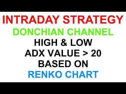 Renko prekybos strategijos