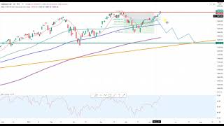 Wall Street – Dow pfui und Nasdaq hui?