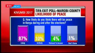 Kenyans show optimism on the likelihood of peace after the elections