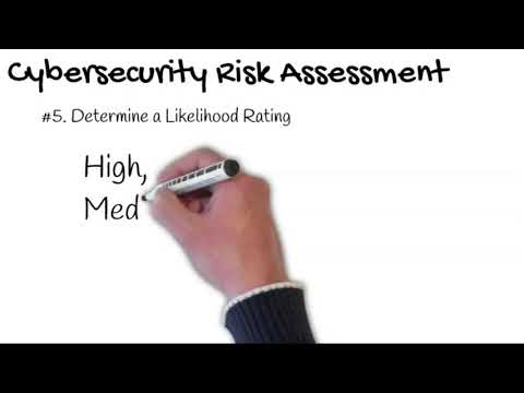 , title : 'Cyber security Risk Assessment [A step by step method to perform cybersecurity risk assessment]