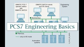 PCS7 Introduction (Siemens PCS 7 Training)