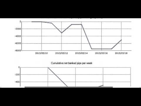 Цена барреля брента на форекс