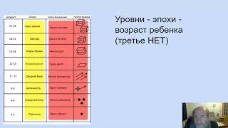 Теория оптимального образования - ТО-О