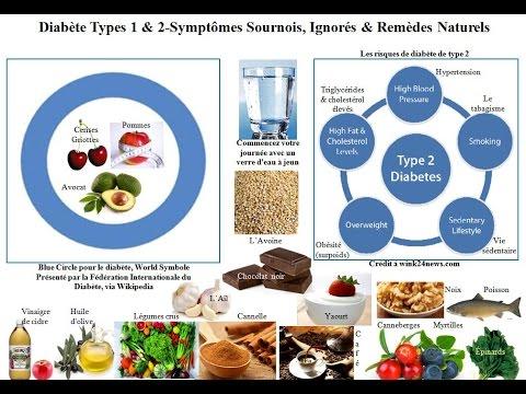 Le diabète, linsuline daction