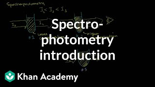 Spectrophotometry Introduction