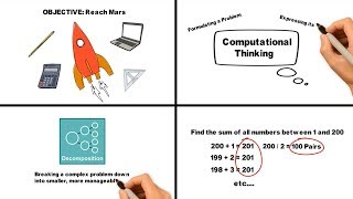 Computational Thinking: What Is It? How Is It Used?