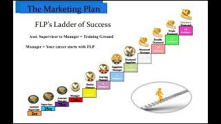 || Forever Living Products Full Marketing plan ||