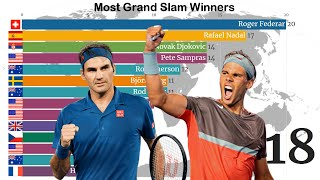 Who's The Real Goat? Most Men's Grand Slam Winners (Timeline History)