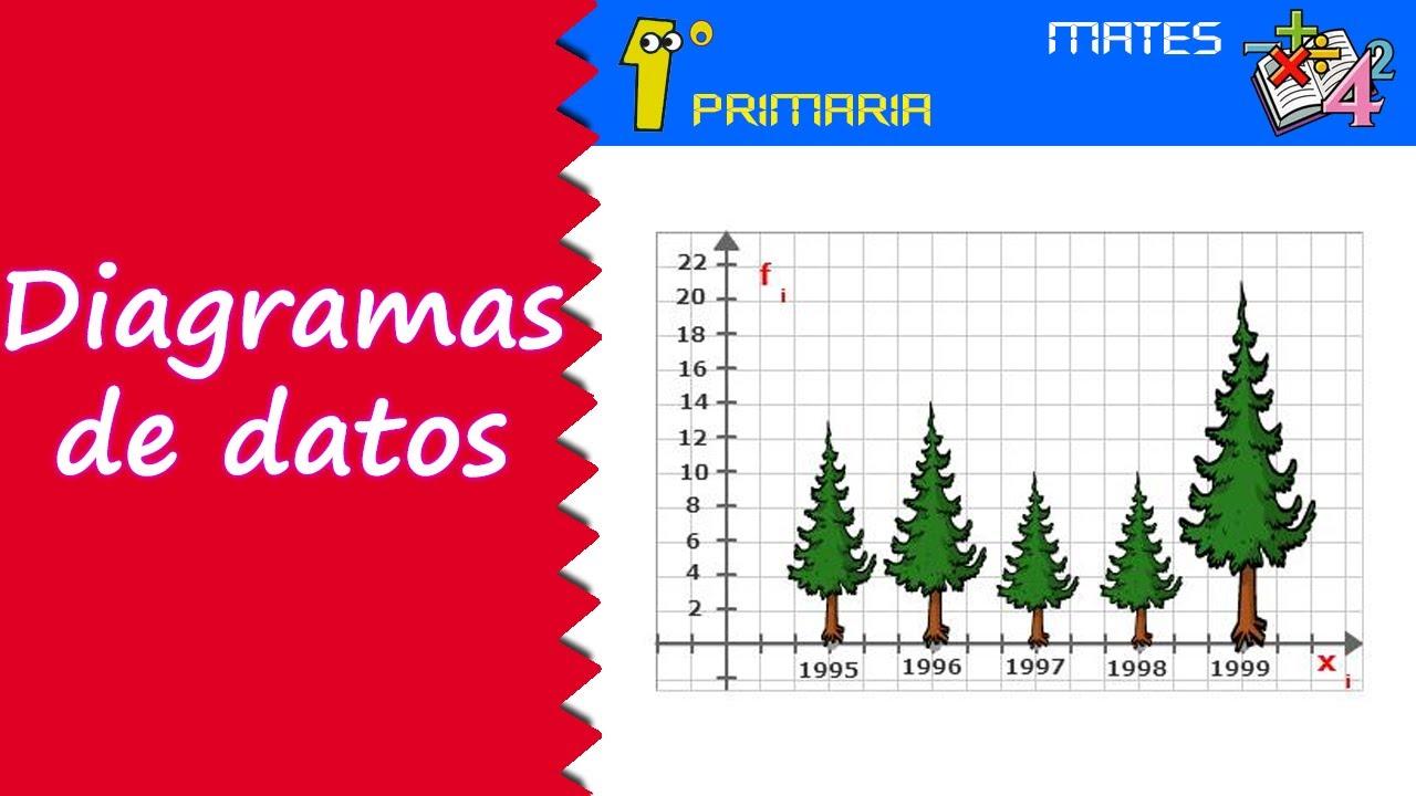 Matemáticas. 1º Primaria. Tema 10: Introducción a los diagramas de datos