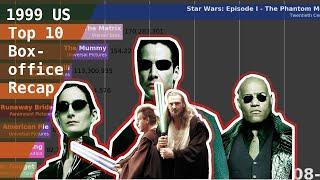 Top 10 Popular Movies of 1999 Box Office Recap