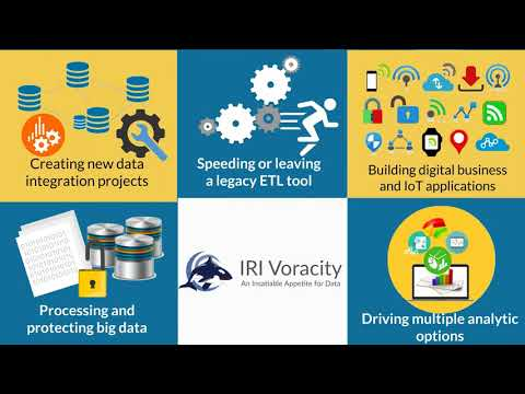 2 Minutes on Data Integration & IRI Voracity