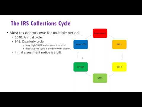 Intro to Tax Resolution: A Sweeping Overview of IRS Collections Representation 1