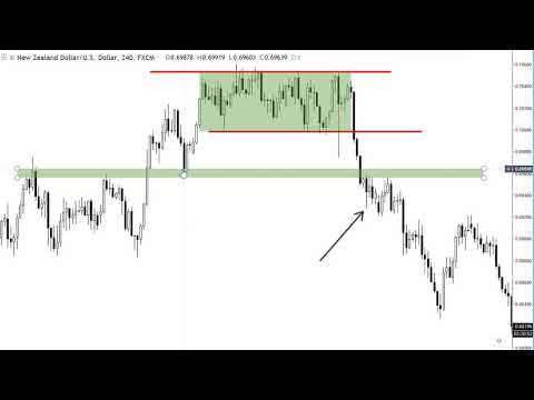 Price action binary options strategies