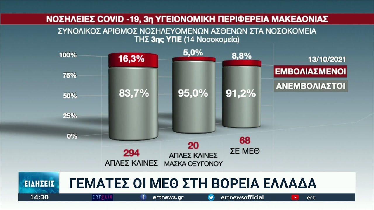 Πιέζεται και πάλι το ΕΣΥ στη βόρεια Ελλάδα | 14/10/2021 | ΕΡΤ
