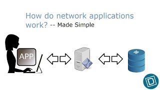 How network applications work? -- Made Easy
