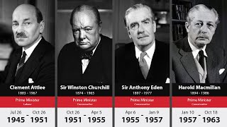 List of Prime Ministers of the United Kingdom