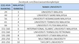 Recap 2016 - Ranking University 2016 (PT 4) #KAMPUSAM