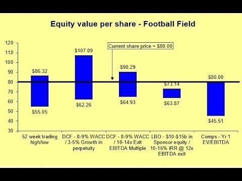 Football Field Valuation - YouTube