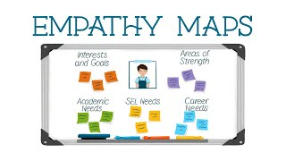 Building Relationships With Empathy Maps