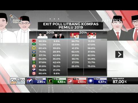 """[Eksklusif] Membahas """"Exit Poll"""" Litbang Kompas di Pilpres 2019 [2]"""