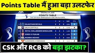 Points Table IPL 2020 | IPL 2020 Points Table Today | CSK, MI, RCB KKR, DC, KXIP, RR, SRH