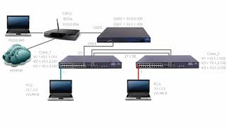 HPE Comware Networking (Part 6): HPE / H3C Comware switch network setup (Part 1)