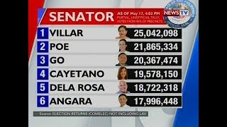 QRT: Partial Unofficial Count For Senator As Of May 17, 4:03pm