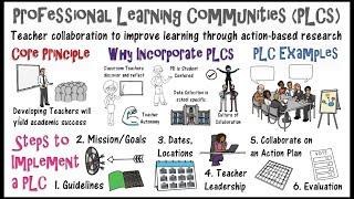 Professional Learning Communities: PLCs