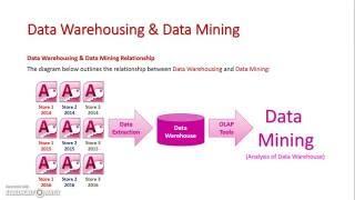 Date Warehousing and Data Mining