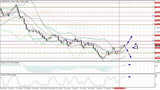 Weekly Forex forecast 17-21.09.2018: EUR/USD, GBP/USD, USD/JPY, AUD/USD, Gold