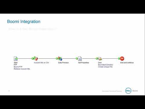 Dell Boomi Essentials - 01 AtomSphere Basics - YouTube
