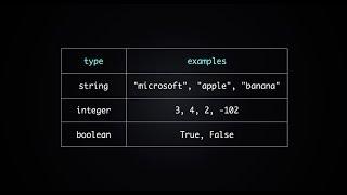 Using Boolean in Python (Python Tutorial #11)