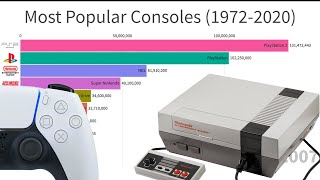 Most Sold Gaming Consoles (1972-2020)
