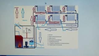 """Схема Тихельмана (двух трубная """"попутка"""") для двухэтажного дома часть 1."""