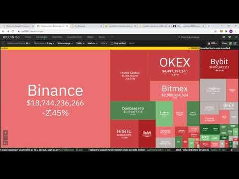 Bitcoin btc piacok megvásárlása