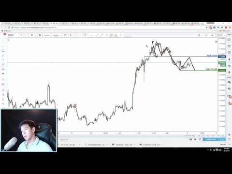 graph Forex Analytics: EUR/USD - what goes up must come down | Daily Video Analysis | 5th July 2017