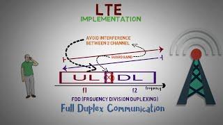 2.1 -  TDD vs FDD in 4G LTE