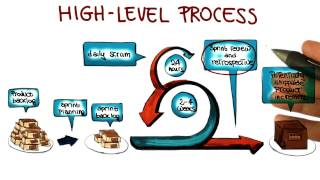 High Level Scrum Process - Georgia Tech - Software Development Process