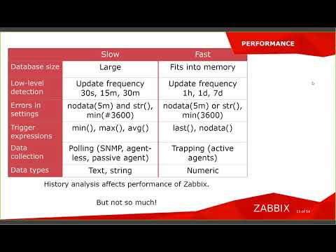 mp4 Housekeeping Zabbix 3 4, download Housekeeping Zabbix 3 4 video klip Housekeeping Zabbix 3 4
