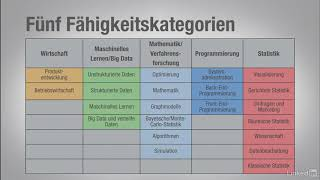Big-Data-Basics - Rollen und Fähigkeiten in Data Science