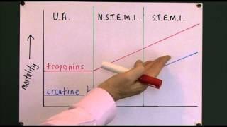 Heart disease 7, Cardiac markers